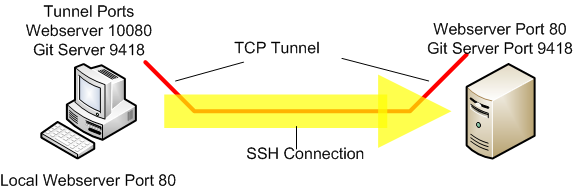 Howto tunnel TCP connections over SSH | Weniger